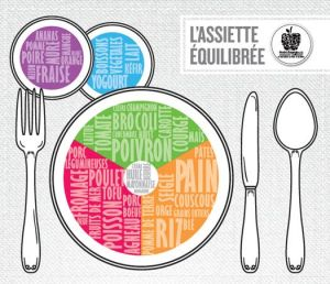 assiette-equilibree